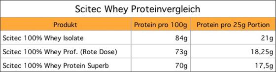 Scitec-Proteinvergleich