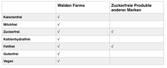 Walden-Farms-Coffee-Vorteile